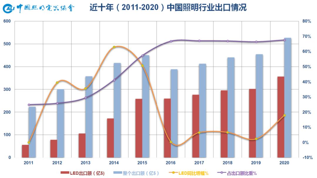 2020年中国照明行业出口情况报告