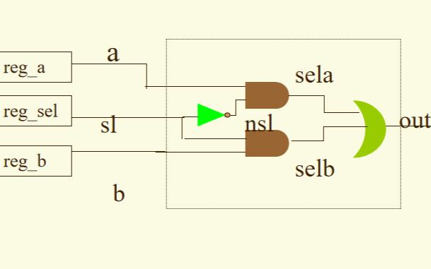 FPGA Verilog教程的学习课件免费下载