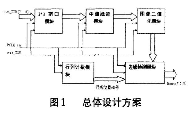 如何使用FPGA实现智能车路径图像识别的预处理设计