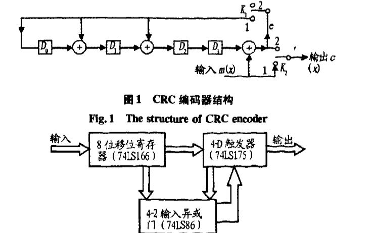 使用FPGA实现循环冗余校验CRC编码器的设计资料说明