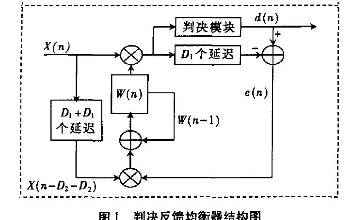 使用FPGA实现的判决反馈均衡器结构详细资料说明