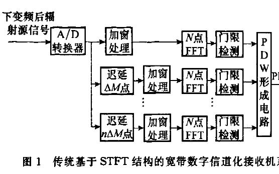 如何使用FPGA实现高效的宽带数字接收机