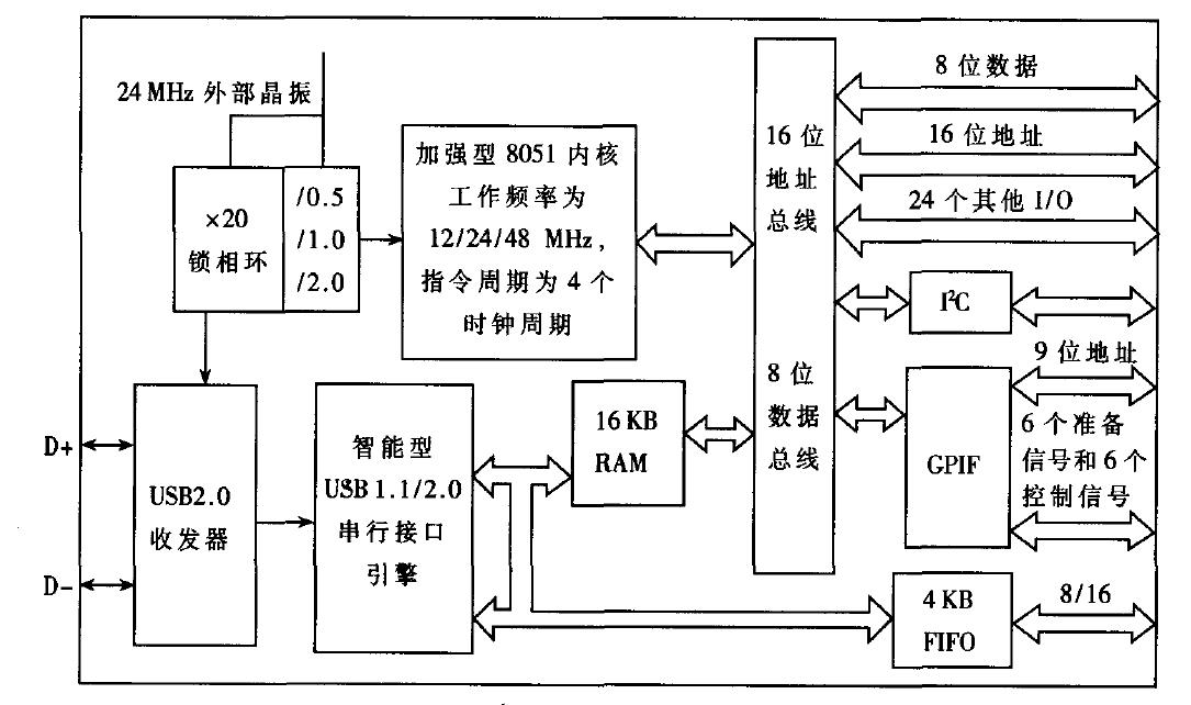 一种应用于实时图像系统的USB通信设计