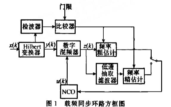 如何使用FPGA实现脉冲信号载波频率同步环