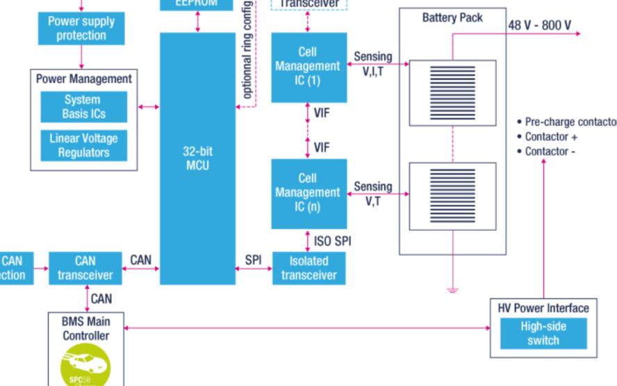 新能源汽車BMS出貨排名及主要芯片解決方案供應商