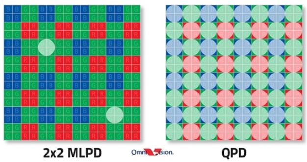 OV推具备5000万像素的全新CMOS