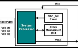 PowerWise自适应电压调节技术在SoC设计...