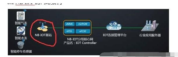NB-IOT物联网基站是如何通信的