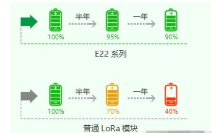 LoRa通信模块的特点及缺点