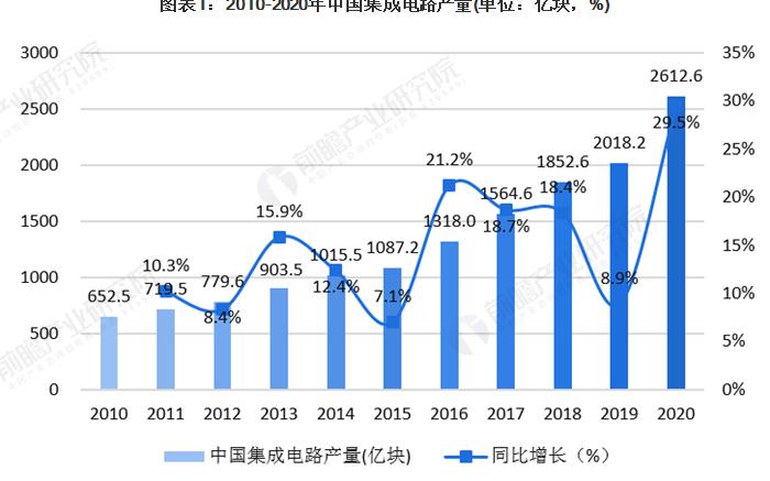 2020年中国集成电路设计行业发展分析