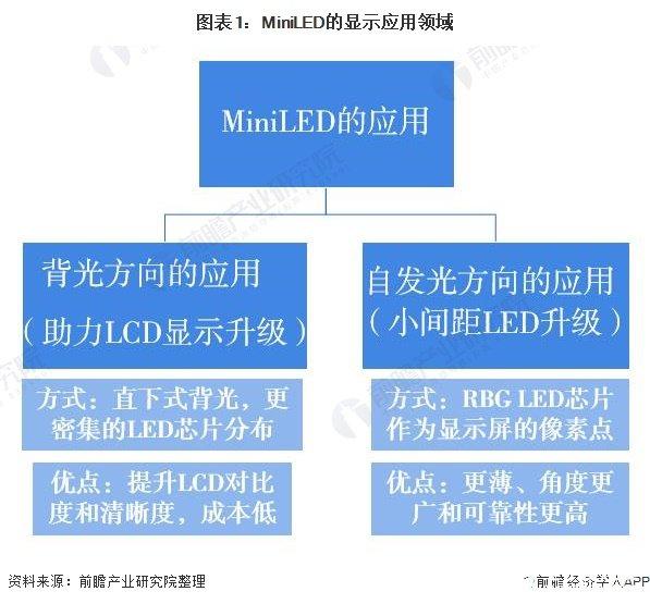 MiniLED助力LCD與小間距LED升級,終端需求將帶動行業快速發展