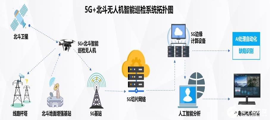 国网5G+北斗无人机电力线路巡检系统推进5G+智能电网商用化进程