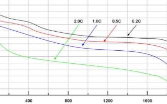 浅谈电瓶修复技术,电池曲线是一样的吗