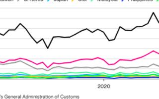 2020年全球MCU销售萎缩幅度将达8%,降至1...