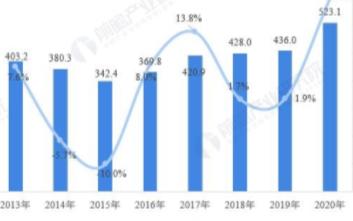 我国商用车市场产销量逆势回升,货车发展势头强于客车