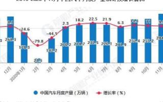 中国商用车累计产量超470万辆,乘用车累计销量将近1800万辆