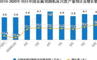 中国机床出口量累计将近1750万台,累计增长3.1%