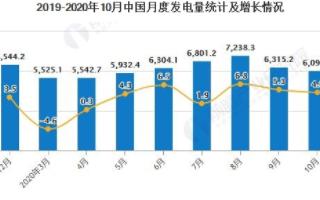 中国累计火力发电量突破4万亿千瓦时,同比下降1.5%