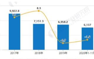 中国机床工具行业利润总额上升,金属切削机床产量有...