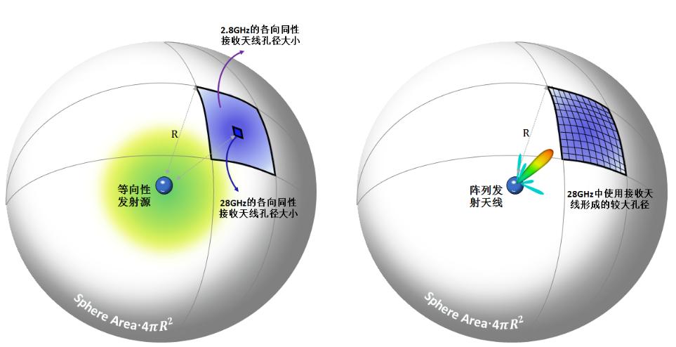 3GPP中关于NR MIMO研究内容及特点总结分析