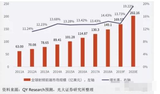 2021年或是国内射频产业巨变的元年