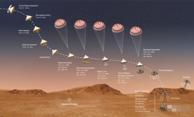 美国毅力号携带Linux系统和骁龙801登陆月球