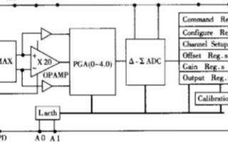 16位Δ-Σ A/D转换器CS5521的功能及在红外信号检测中的应用