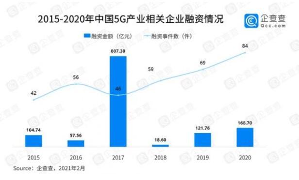 2020年全年國內5G手機累計出貨量1.63億部