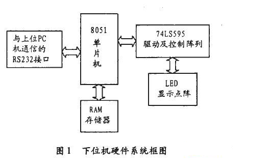 基于EDA軟件Proteus的LED屏下位機系統設計
