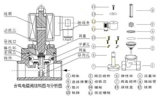 液压电磁阀型号怎么看_液压电磁阀原理图