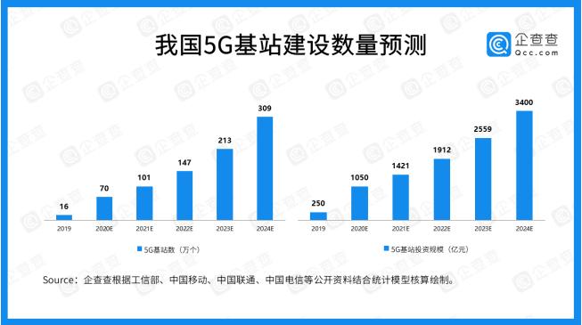 6年内我国5G产业融资总额高达1278.74亿元