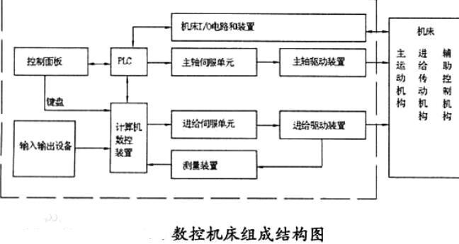 计算机数控系统由哪几部分组成