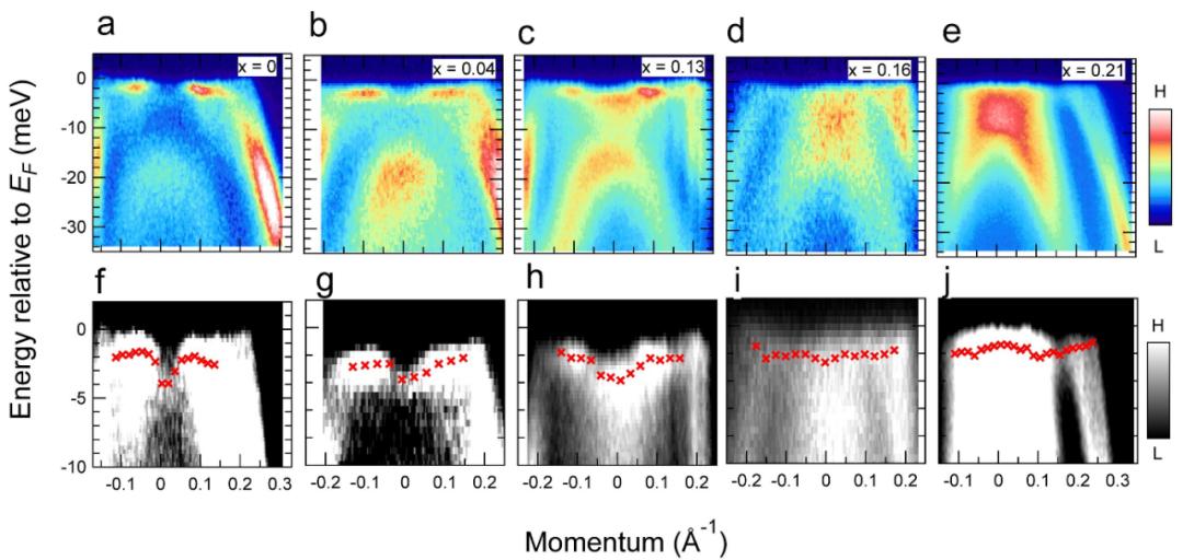 研究人员首次发现两种产生超导现象方法之间的联系
