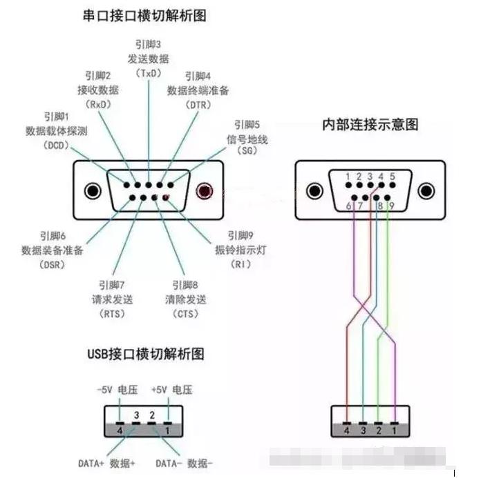 串口通讯的使用,常用的PLC基本接口