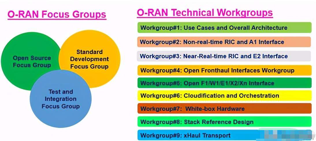 O-RAN联盟的三个主要流程解析