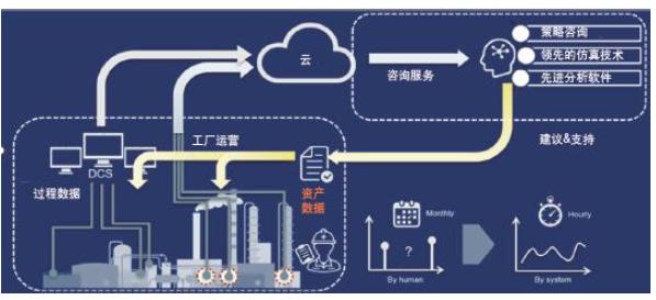基于云的无线传感技术与云的数据管理