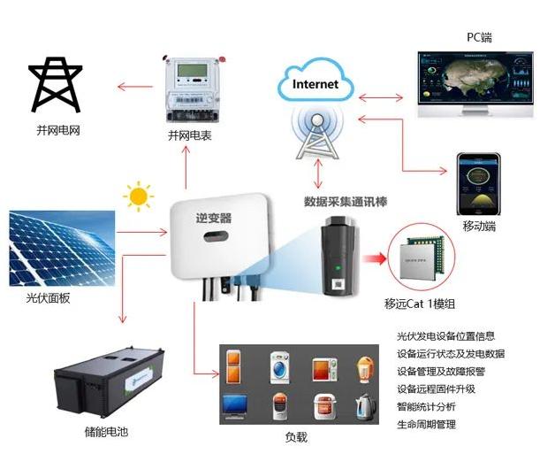 移远实现4G远程监控 浅谈光伏物联网监控行业现状及痛点