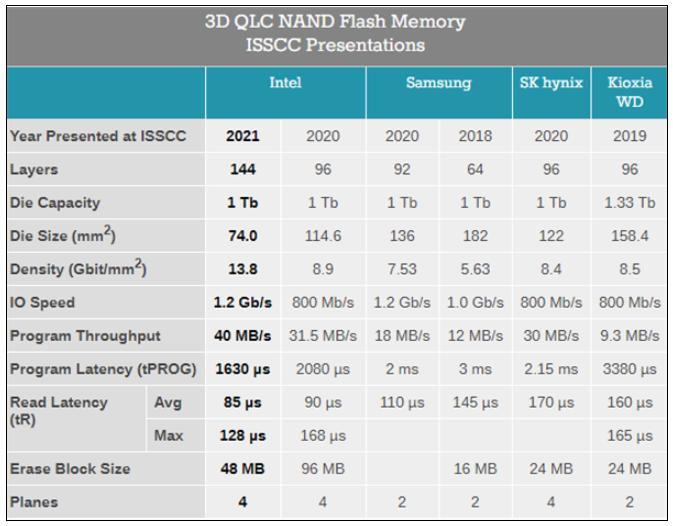 Intel成唯一一个披露QLC闪存进度的厂商