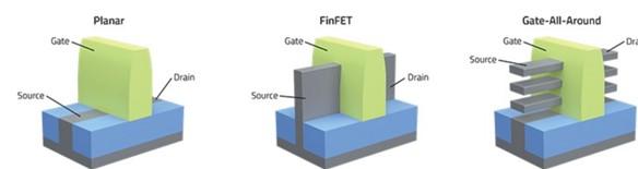 三星、台积电从FinFET晶体管向3nm和2nm新型全栅场效应晶体管过渡