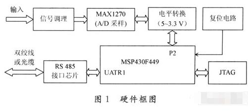 基于MSP430F449单片机和MAX1270芯片实现峰值表设备应用系统的设计