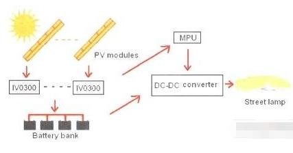 IV0300分布式太阳能混合调制电路技术的特征与应用研究