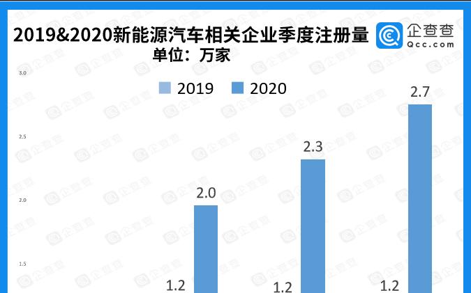 2020年新能源汽车相关企业注册量达7.86万家