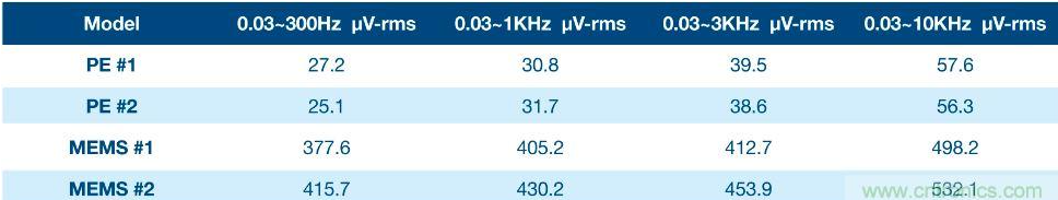 不同类型的振动传感器比较测试结果