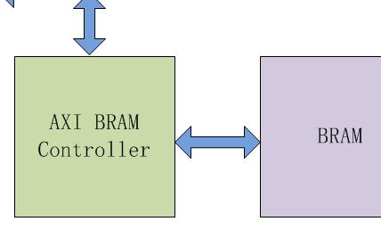 【FPGA ZYNQ Ultrascale+ M...
