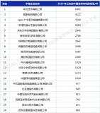 2020年中国企业发明授权专利排行榜发布:华为第一
