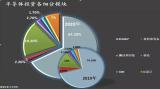 2020中國半導體年度一級市場投資超1400億元,為史上最高