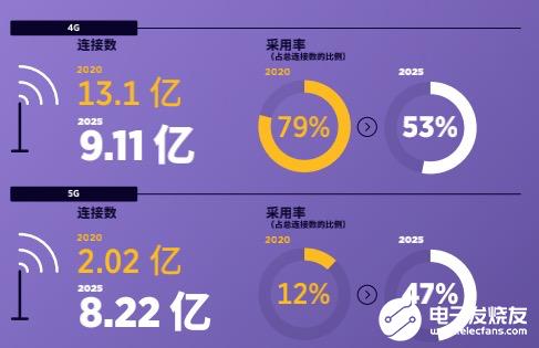 未来几年4G将保持下降之势,5G逐渐开始发力