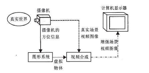 AR增強現實系統的概述/應用/優勢