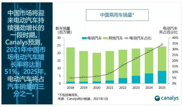预计2021年中国将售出190万辆电动汽车