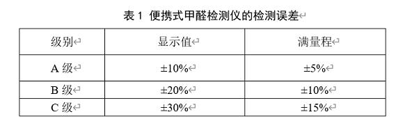 標準引領市場:四方光電參編《便攜式甲醛檢測儀》團體標準